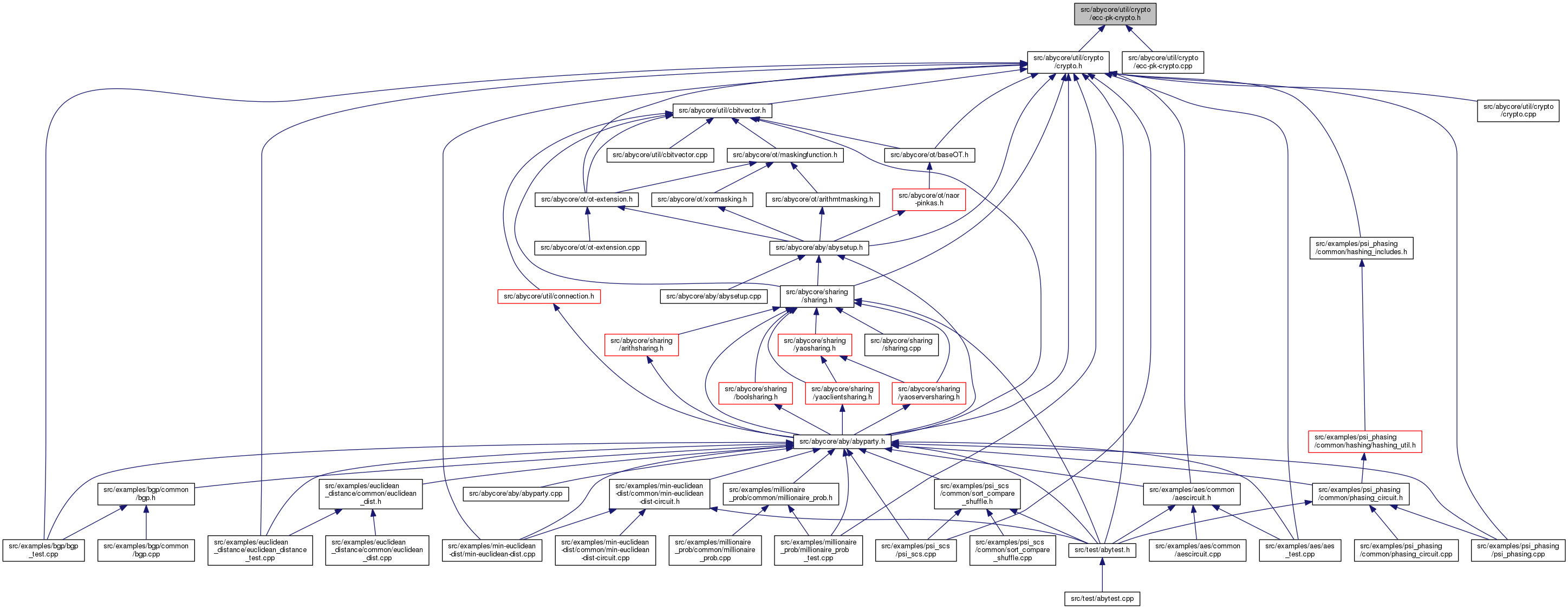 ABY Framework: src/abycore/util/crypto/ecc-pk-crypto.h File ... on