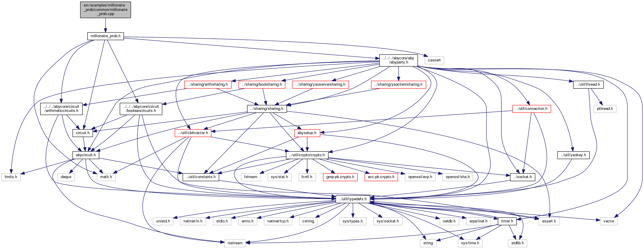 ABY Framework: src/examples/millionaire_prob/common ... on